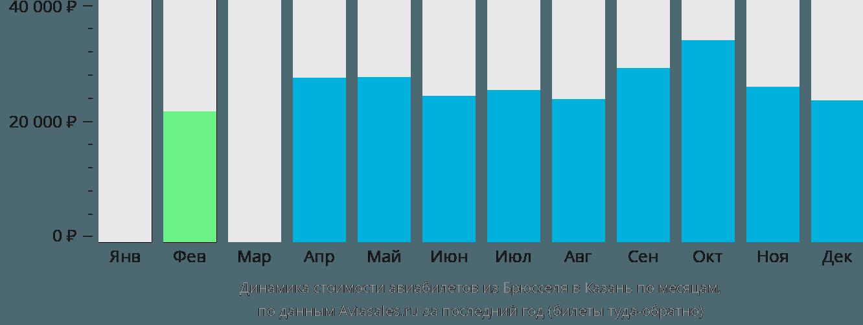 Динамика стоимости авиабилетов из Брюсселя в Казань по месяцам