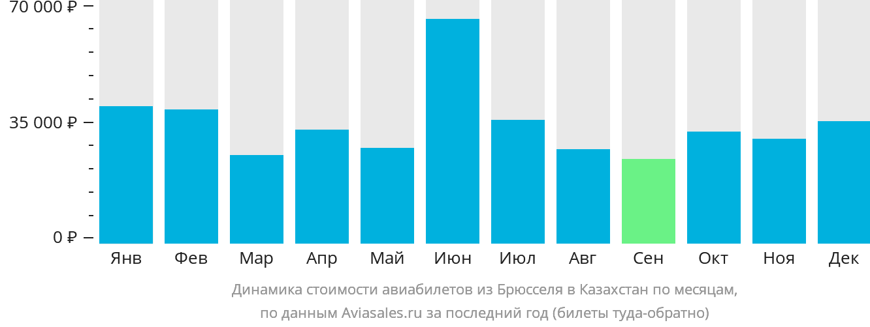 Динамика стоимости авиабилетов из Брюсселя в Казахстан по месяцам