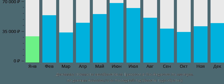Динамика стоимости авиабилетов из Брюсселя в Лос-Анджелес по месяцам