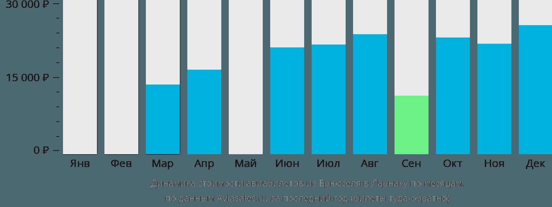 Динамика стоимости авиабилетов из Брюсселя в Ларнаку по месяцам