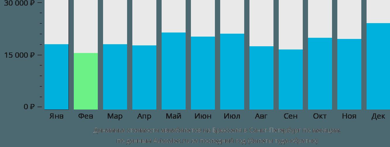 Динамика стоимости авиабилетов из Брюсселя в Санкт-Петербург по месяцам