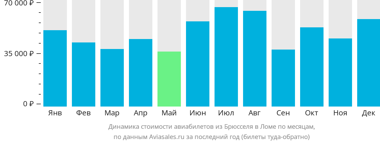 Динамика стоимости авиабилетов из Брюсселя в Ломе по месяцам