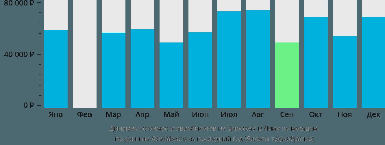 Динамика стоимости авиабилетов из Брюсселя в Лиму по месяцам