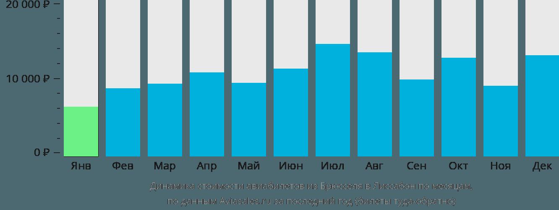 Динамика стоимости авиабилетов из Брюсселя в Лиссабон по месяцам