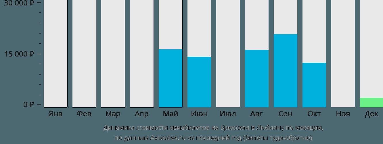 Динамика стоимости авиабилетов из Брюсселя в Любляну по месяцам