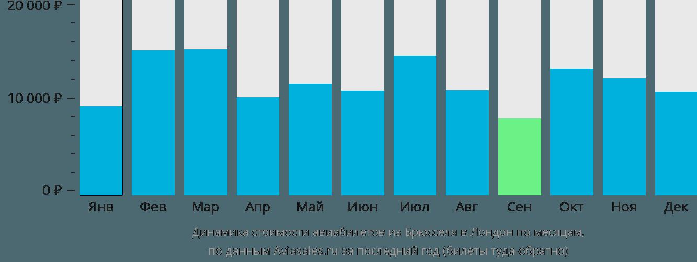 Динамика стоимости авиабилетов из Брюсселя в Лондон по месяцам