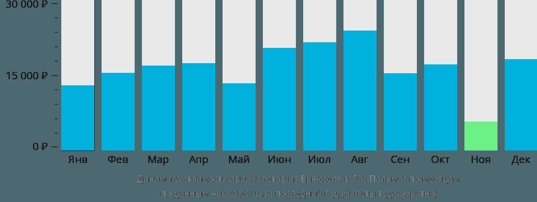 Динамика стоимости авиабилетов из Брюсселя в Лас-Пальмас по месяцам