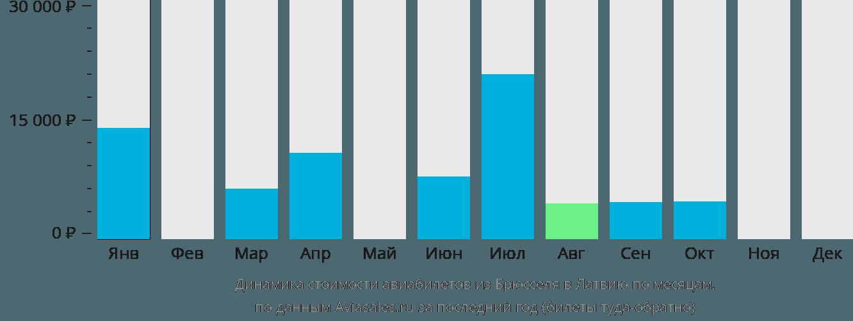 Динамика стоимости авиабилетов из Брюсселя в Латвию по месяцам