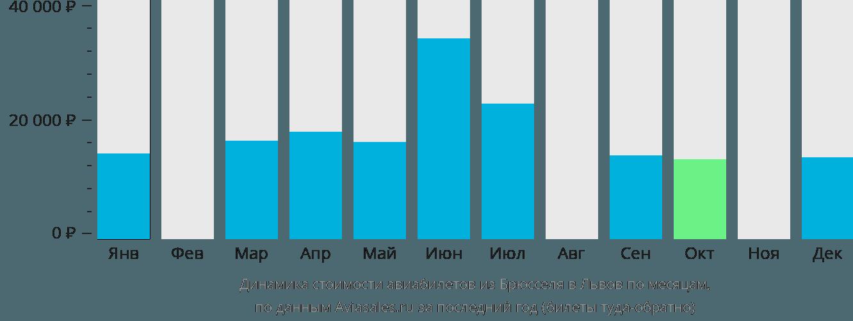 Динамика стоимости авиабилетов из Брюсселя в Львов по месяцам