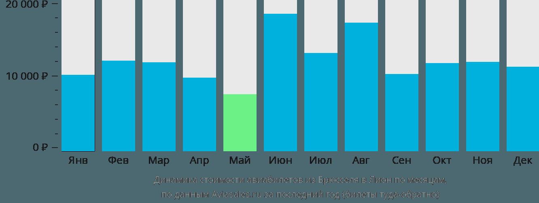 Динамика стоимости авиабилетов из Брюсселя в Лион по месяцам