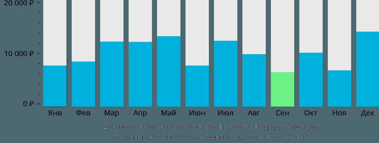 Динамика стоимости авиабилетов из Брюсселя в Мадрид по месяцам