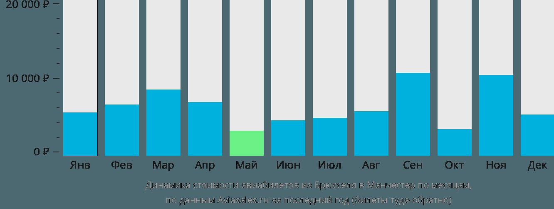 Динамика стоимости авиабилетов из Брюсселя в Манчестер по месяцам