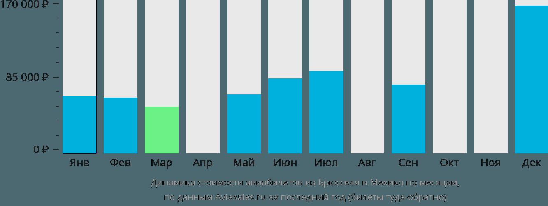 Динамика стоимости авиабилетов из Брюсселя в Мехико по месяцам