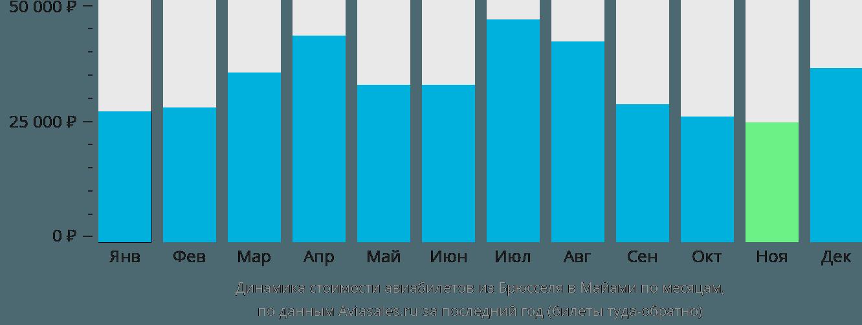 Динамика стоимости авиабилетов из Брюсселя в Майами по месяцам