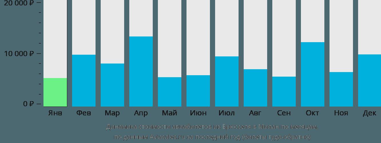 Динамика стоимости авиабилетов из Брюсселя в Милан по месяцам