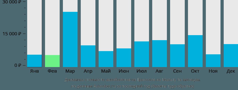 Динамика стоимости авиабилетов из Брюсселя на Мальту по месяцам