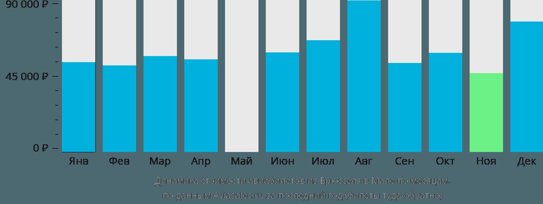 Динамика стоимости авиабилетов из Брюсселя в Мале по месяцам