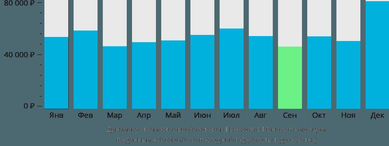 Динамика стоимости авиабилетов из Брюсселя в Манилу по месяцам
