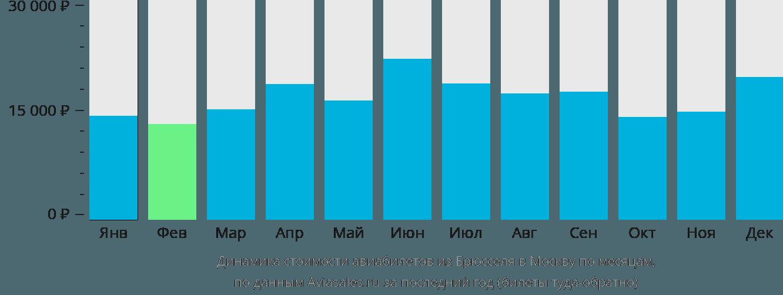 Динамика стоимости авиабилетов из Брюсселя в Москву по месяцам
