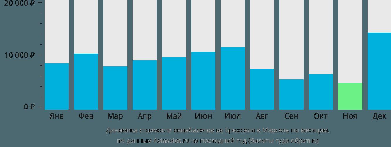 Динамика стоимости авиабилетов из Брюсселя в Марсель по месяцам