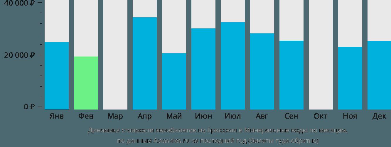 Динамика стоимости авиабилетов из Брюсселя в Минеральные воды по месяцам