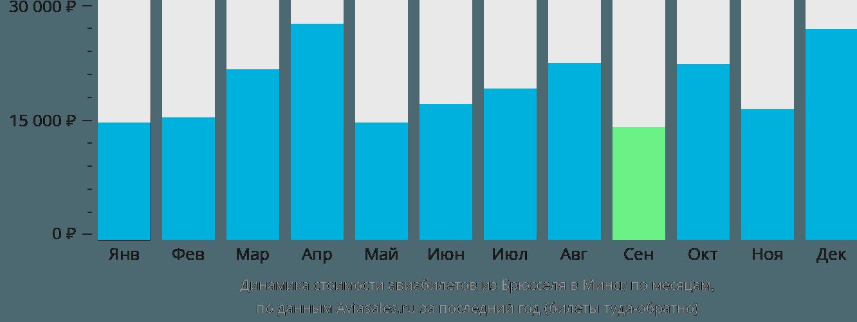Динамика стоимости авиабилетов из Брюсселя в Минск по месяцам