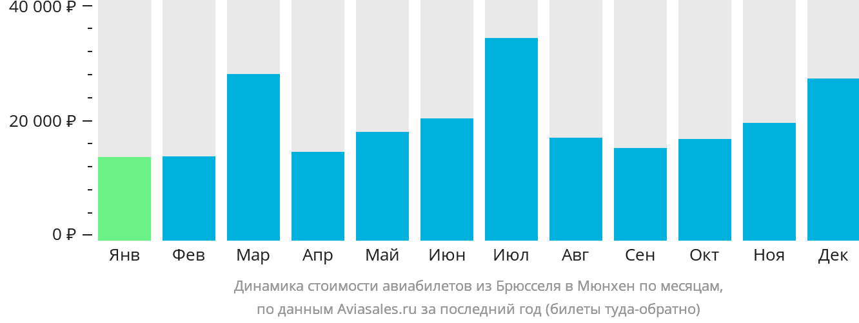 Динамика стоимости авиабилетов из Брюсселя в Мюнхен по месяцам