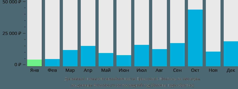 Динамика стоимости авиабилетов из Брюсселя в Неаполь по месяцам
