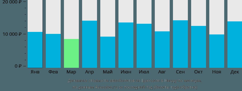 Динамика стоимости авиабилетов из Брюсселя в Ниццу по месяцам