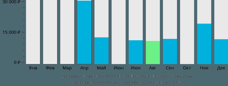 Динамика стоимости авиабилетов из Брюсселя в Ньюкасл по месяцам