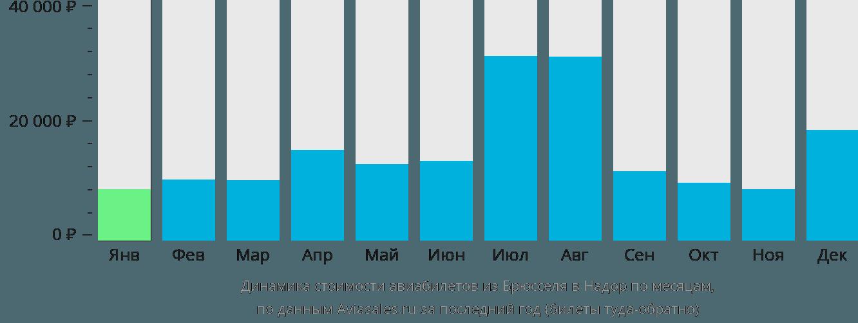 Динамика стоимости авиабилетов из Брюсселя в Надор по месяцам