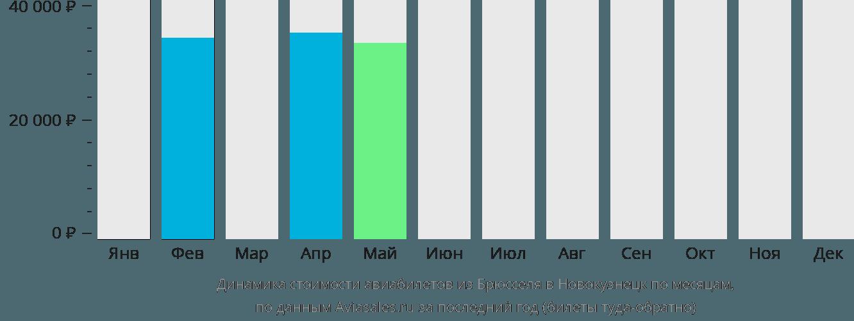 Динамика стоимости авиабилетов из Брюсселя в Новокузнецк по месяцам