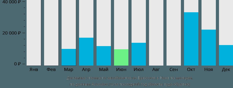 Динамика стоимости авиабилетов из Брюсселя в Нант по месяцам