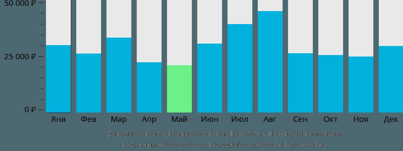 Динамика стоимости авиабилетов из Брюсселя в Нью-Йорк по месяцам