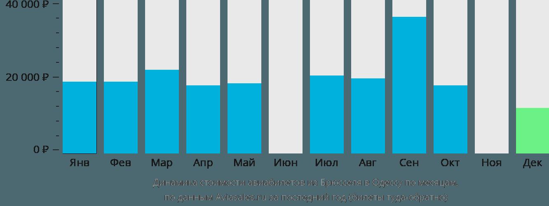 Динамика стоимости авиабилетов из Брюсселя в Одессу по месяцам