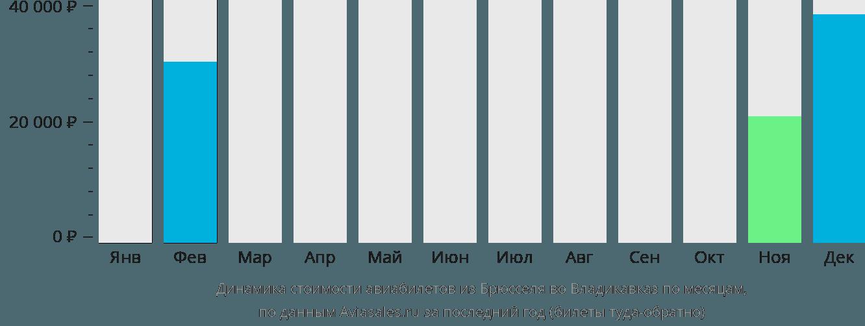 Динамика стоимости авиабилетов из Брюсселя во Владикавказ по месяцам