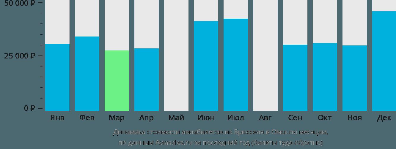 Динамика стоимости авиабилетов из Брюсселя в Омск по месяцам