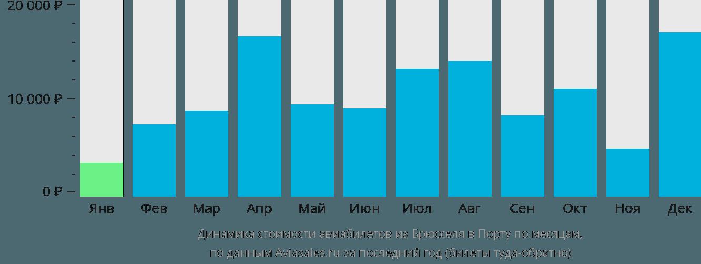 Динамика стоимости авиабилетов из Брюсселя в Порту по месяцам