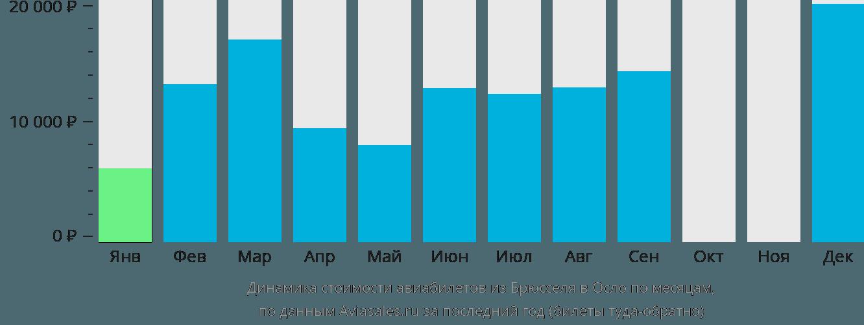 Динамика стоимости авиабилетов из Брюсселя в Осло по месяцам