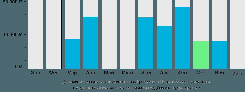 Динамика стоимости авиабилетов из Брюсселя в Новосибирск по месяцам