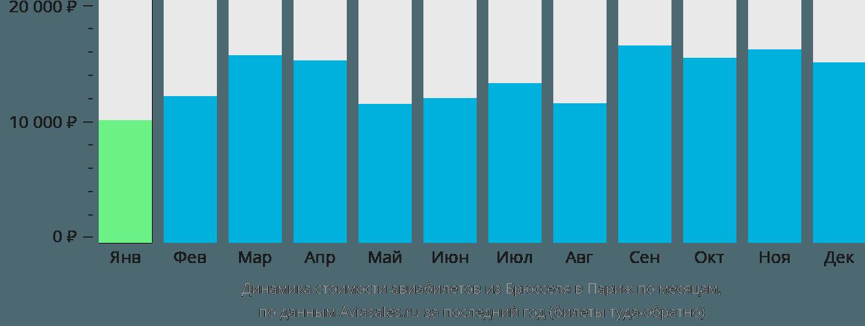 Динамика стоимости авиабилетов из Брюсселя в Париж по месяцам