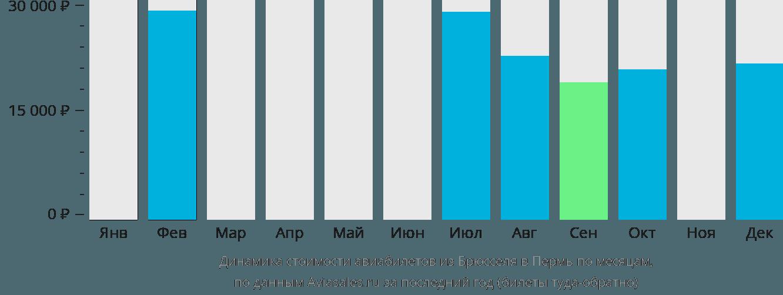 Динамика стоимости авиабилетов из Брюсселя в Пермь по месяцам