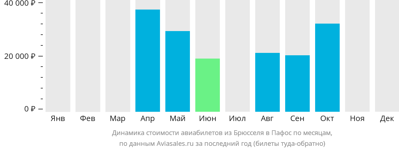 Динамика стоимости авиабилетов из Брюсселя в Пафос по месяцам
