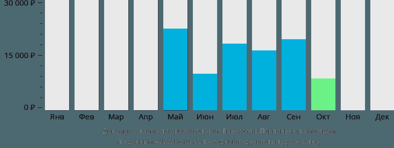 Динамика стоимости авиабилетов из Брюсселя в Перпиньян по месяцам