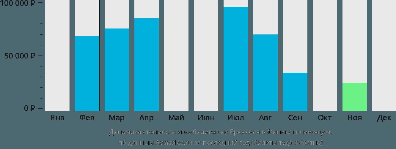 Динамика стоимости авиабилетов из Брюсселя в Финикс по месяцам