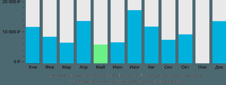 Динамика стоимости авиабилетов из Брюсселя в Пальма-де-Майорку по месяцам