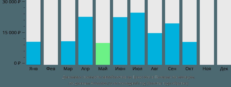 Динамика стоимости авиабилетов из Брюсселя в Палермо по месяцам