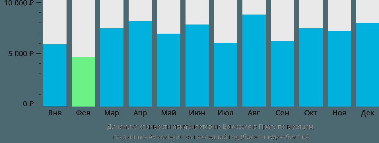 Динамика стоимости авиабилетов из Брюсселя в Прагу по месяцам