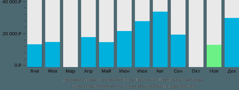Динамика стоимости авиабилетов из Брюсселя в Приштину по месяцам