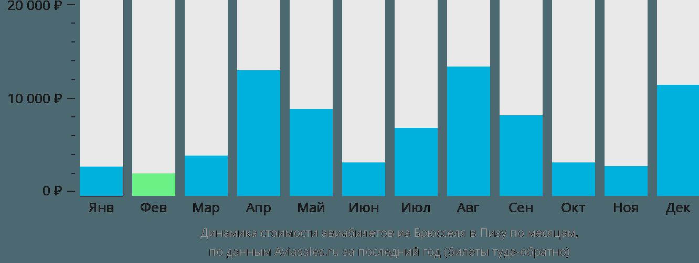 Динамика стоимости авиабилетов из Брюсселя в Пизу по месяцам